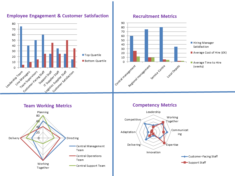talent metrics dashboard